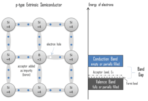 extrinsic - doped semiconductor - p-type - acceptor