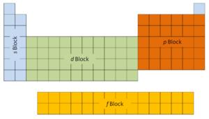 electron configuration - blocks - elements
