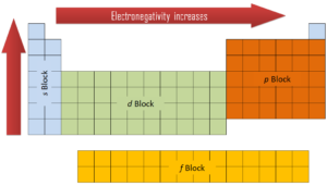 electronegativity - periodic table