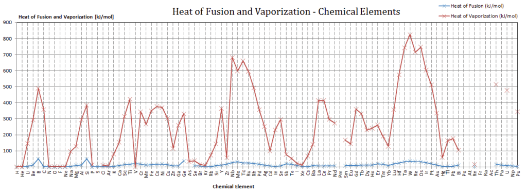 heat-of-fusion-and-vaporization-chemical-elements