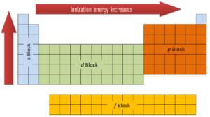 ionization energy - periodic table