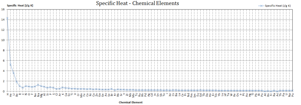 specific-heat-chemical-elements-chart
