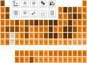 Periodic Table of Elements - discoverer