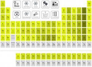 Periodic Table of Elements - electron affinity