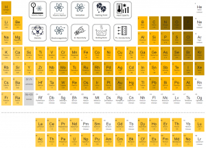 Periodic Table of Elements - electronegativity