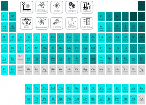 Periodic Table of Elements - ionization energy